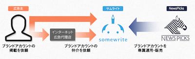 somewrite_np